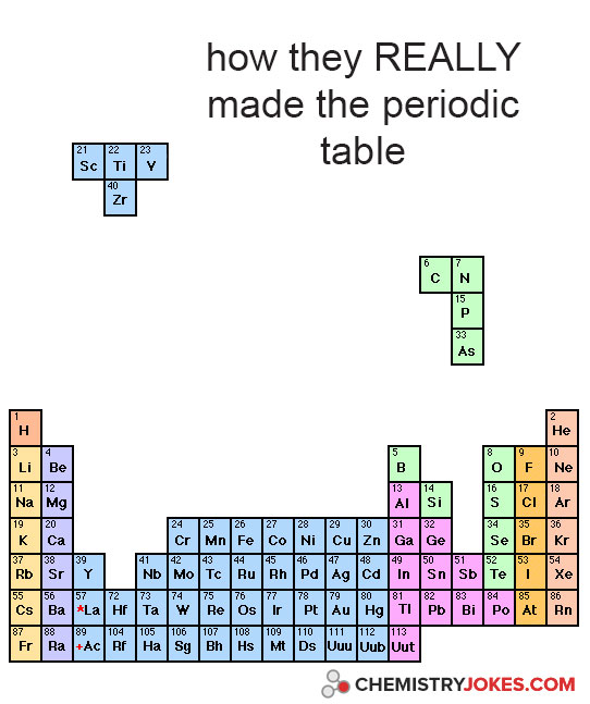 How they really made the periodic table chemistry jokes urtaz Gallery